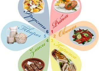 Шестилепестковая диета